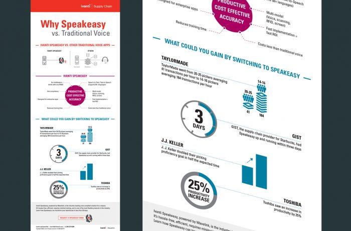 Ivanti Speakeasy infographic