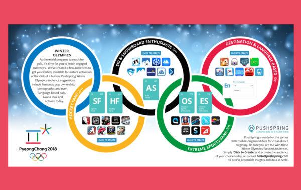 PushSpring Pyeong Olympics Infographic